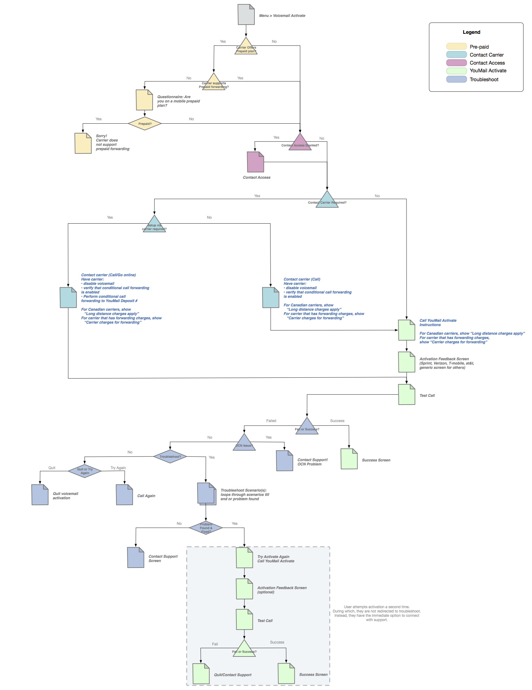 Youmail wux task analysis diagram v9 kristyandbryce Image collections