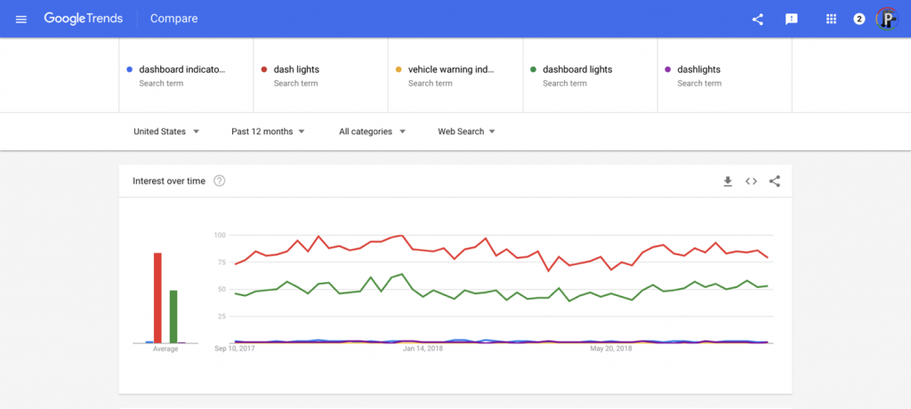 Google Trends — dashboard icon warning lights