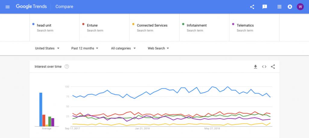 Google trends - telematics
